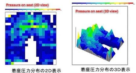 Sensores en el asiento como medida de seguridad antirrobo