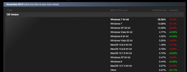 Datos steam noviembre 2012