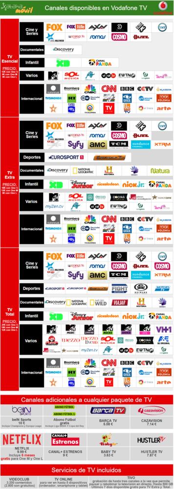 Canales Incluidos En Vodafone Tv
