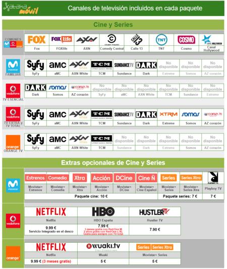 Comparativa Canales Television De Pago Paquete Cine Y Series