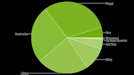 Android Oreo Distribucion