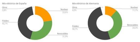 Mix Electrico Espana Alemania