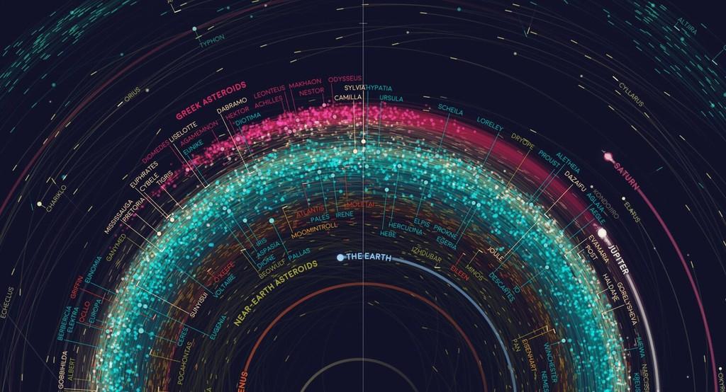 Un increíble mapa de más de 18.000 asteroides girando alrededor del Sol y otras siete ilustraciones para entender el universo