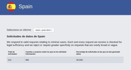 Solicitudes España Facebook
