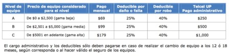 Telcel Up Mexico