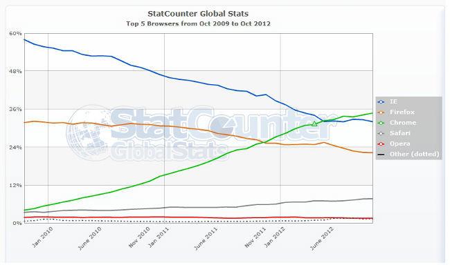 Evolución mensual del mercado de navegadores de Oct 2009 a Oct 2012 (StatCounter)