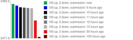 Reddit score time (http://amix.dk/blog/post/19588)