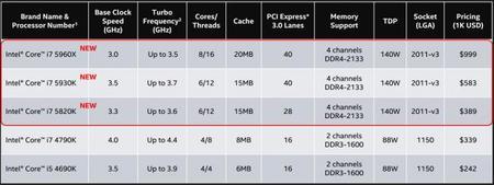 Intel Haswell E Skus 1