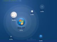 Windows XP pierde fuelle, pero sigue siendo importante (y preocupante)