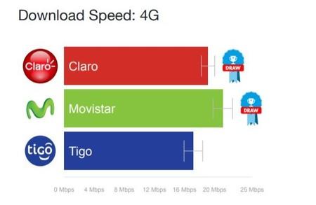 Velocidad 4g