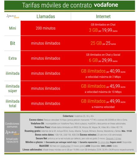 b70b9eb65d2 Tarifas de Vodafone móvil, fibra y combinados: Todas las ofertas ...