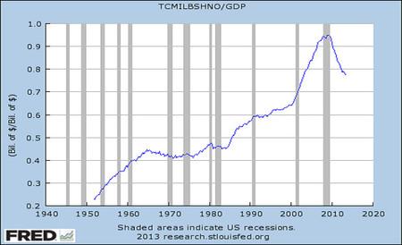 endeudamiento-familias-EEUU
