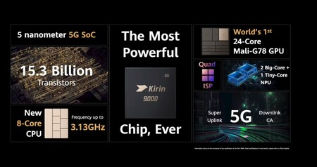 Huawei Kirin 9000 5 Nm