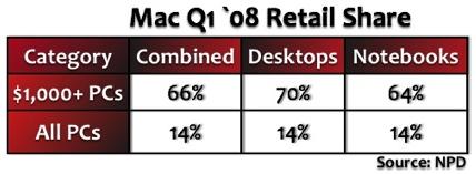Apple supera al PC en la compra de ordenadores de precio elevado