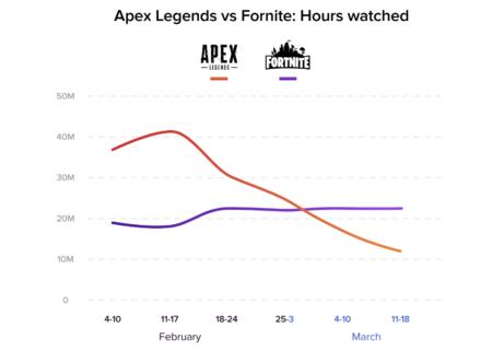Apex Legends - Twitch