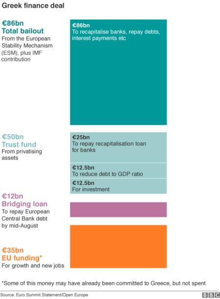 Los pasos acordados entre Grecia y los acreedores europeos se están siguiendo