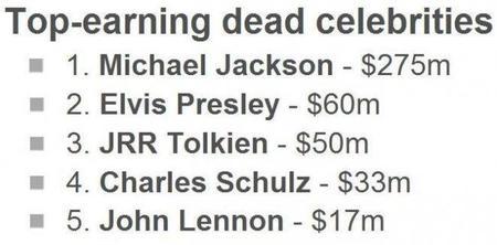 Michael Jackson es el fallecido que más cobra