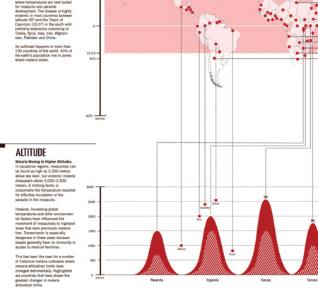 Malaria Infographic Climate Map Detail Altitude 2