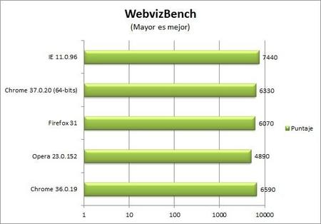 chrome-37-webvizbench-benchmark.jpg