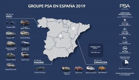 Modelos Producidos Psa Espana