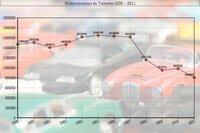 """""""Y tenían un plan"""". Ya no habrá Renove para comprar coches nuevos en 2013"""