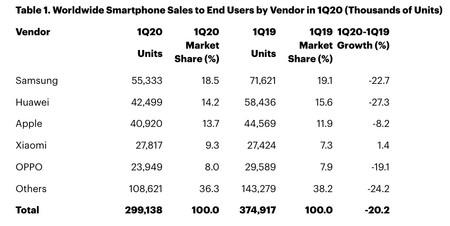 El Top 5 de fabricantes móviles del Q1 de 2020 según Gartner