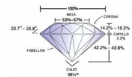 Talla ideal de diamante