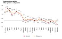 El IPC cierra 2014 en valores negativos