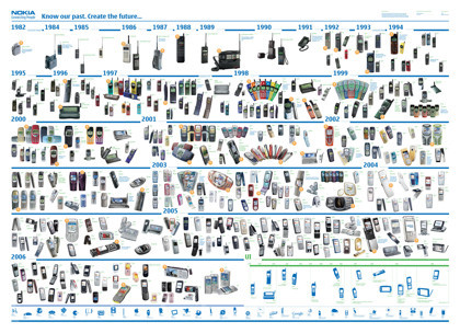 Todos los móviles de Nokia