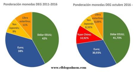 Ponderacion Deg 2011 2016
