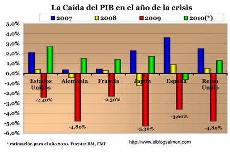 Así fue la caída del PIB en los principales países el 2009