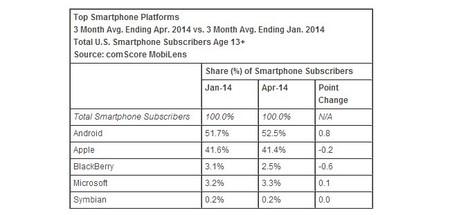 Windows Phone aumenta ligeramente su cuota de mercado en Estados Unidos