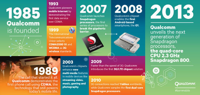 Qualcomm timeline