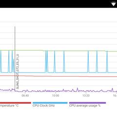 Foto 9 de 23 de la galería moto-z-play-benchmarks en Xataka Android