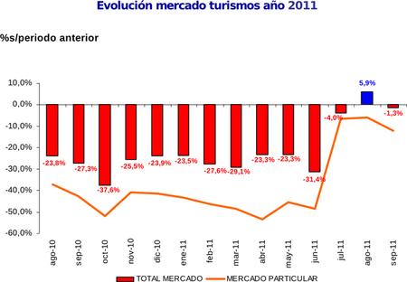 Las ventas de septiembre de 2011 vuelven al rojo