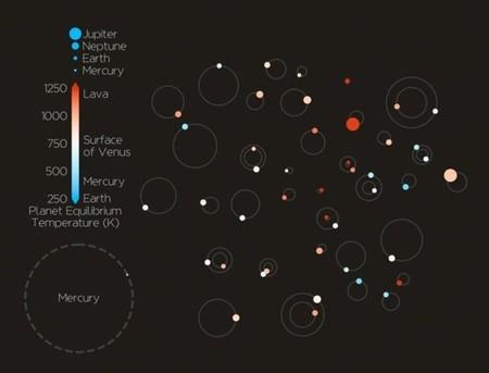 Un solo estudio confirma otros 44 nuevos exoplanetas