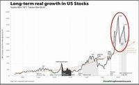 Las burbujas y la irracionalidad del mercado