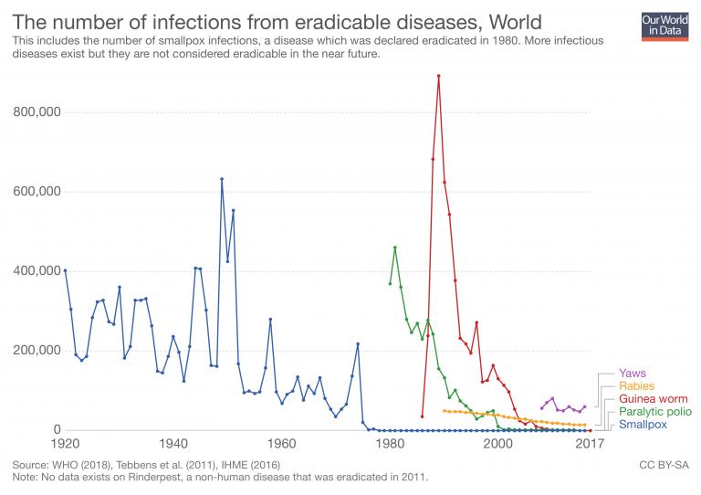 Las vacunas han tenido tanto éxito que ya nos hemos olvidado de cómo era el mundo antes de ellas y eso es un enorme problema