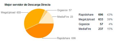 Rapidshare, el mejor servidor de Descarga Directa de 2008 según nuestros lectores