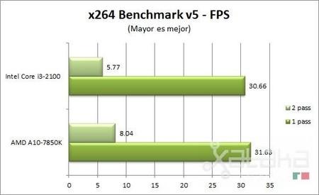 amd_kaveri_x264_benchmark
