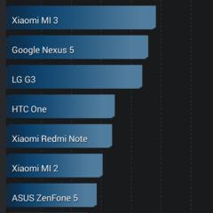 Foto 1 de 18 de la galería benchmarks-aquaris-e5-4g en Xataka Android
