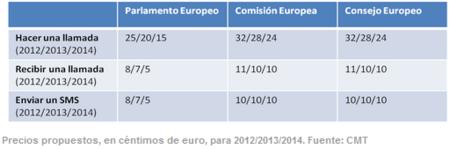 Propuestas de rebaja en precios de llamadas y SMS en Europa