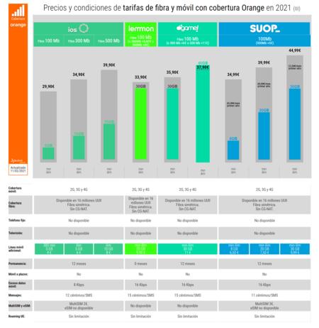 Precios Y Condiciones De Tarifas De Fibra Y Movil Con Cobertura Orange En 2021 Iii