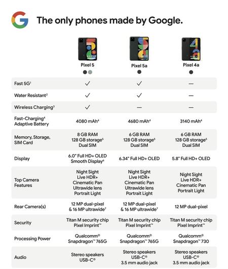 Google Pixel 5a 5g Comparativa Pixel 5 4a