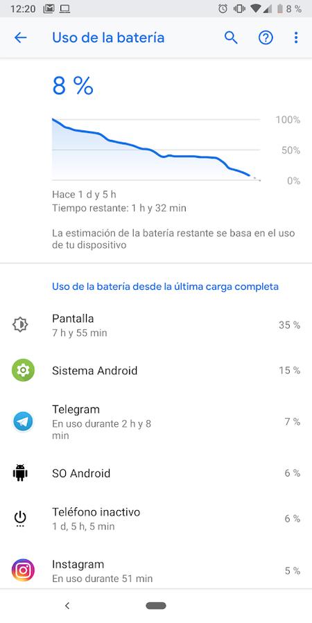 Google Pixel 3a Xl uso de batería