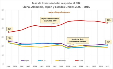 China Inversion