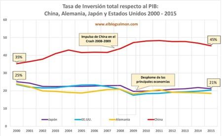 China Inversion