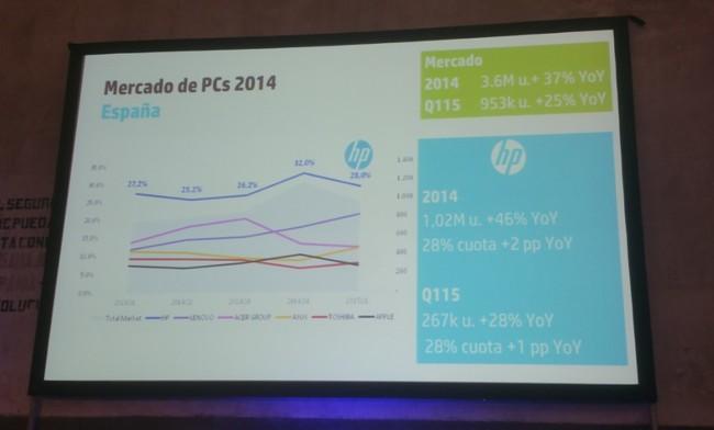HP muestra datos sobre la renovada buena salud del segmento del PC