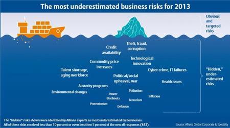 Encuesta de riesgos - los más infravalorados 2013