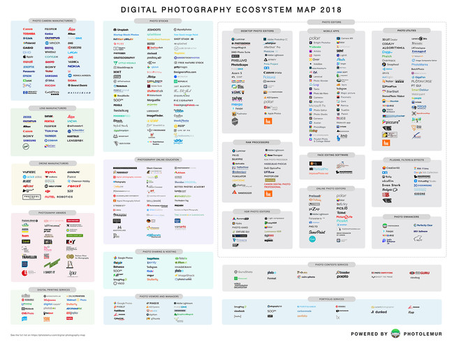 Crean un mapa con el ecosistema del mercado fotográfico mundial de 2018